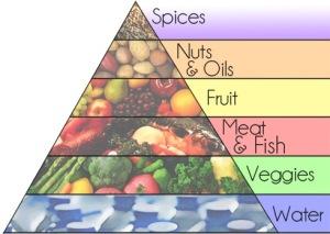 paleo-food-paleolithic-nutrition-foodpyramid-1